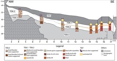 Esquema de la estratigrafía del nivel TD6 de la Gran Dolina.